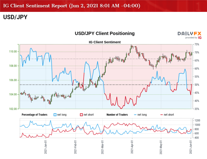 USD/JPY Approaches May High as Fed Official Expects 'Further Progress'