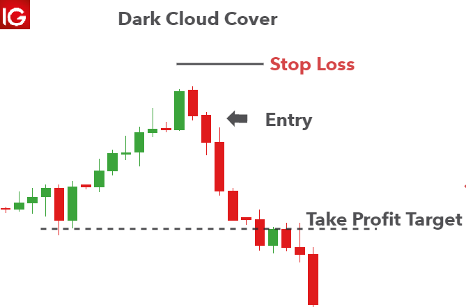 Dark Cloud Cover trading example