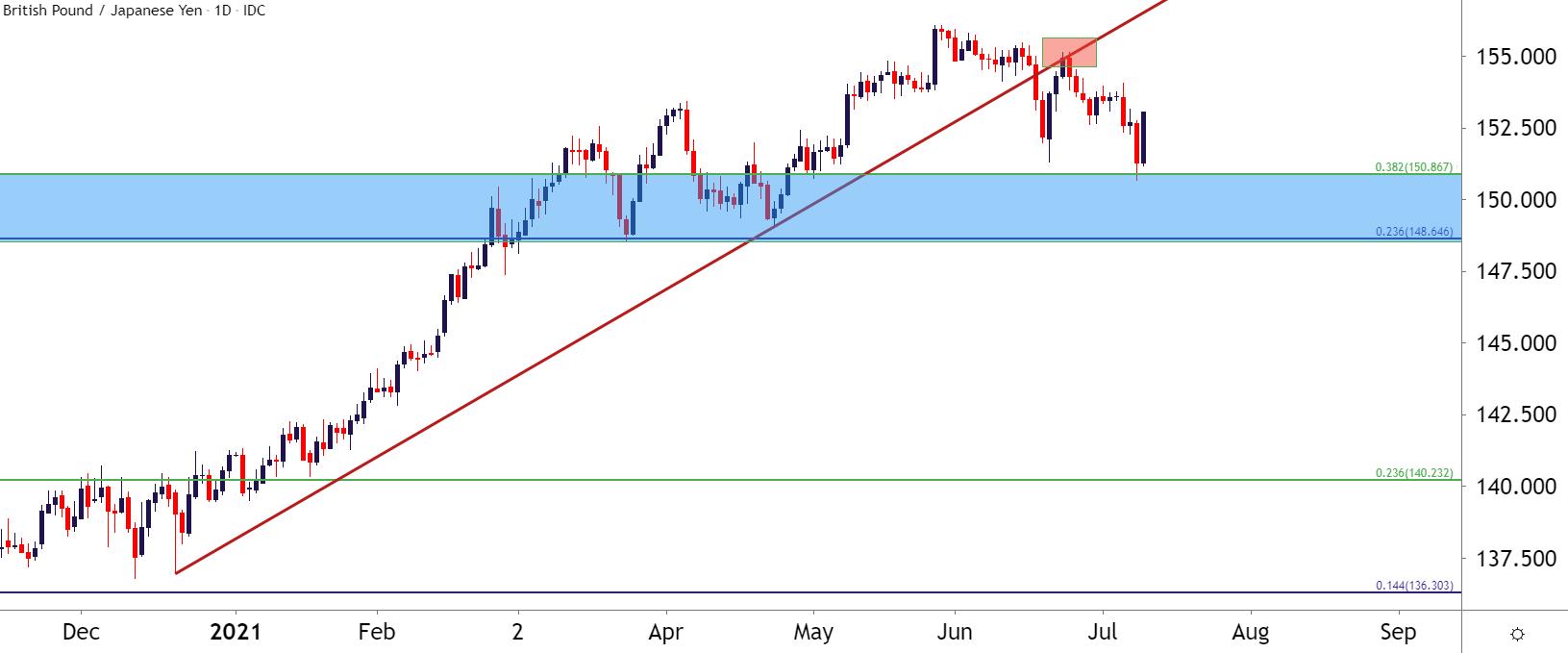 Dự đoán GBP sẽ phục hồi lại trong tuần này