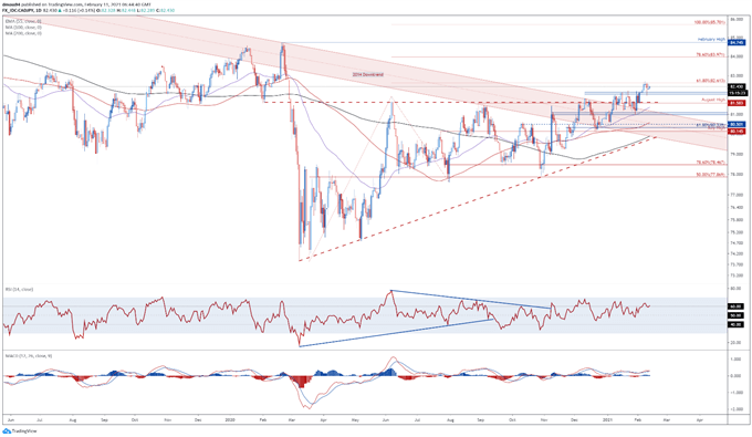 Canadian Dollar Forecast: Declining Infections, Oil Prices to Buoy CAD