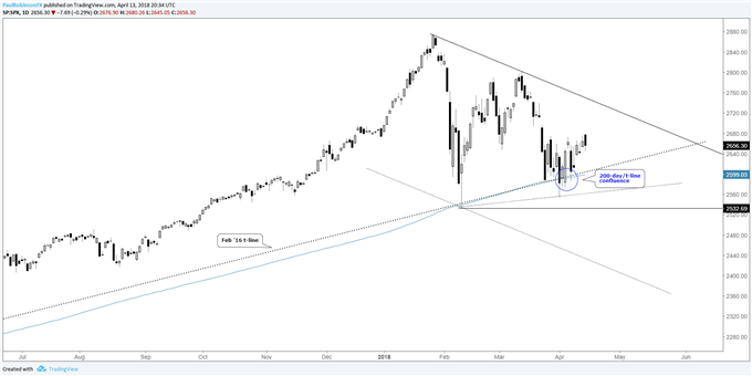 S&P 500, DAX & FTSE - Can the Bounce Sustain?