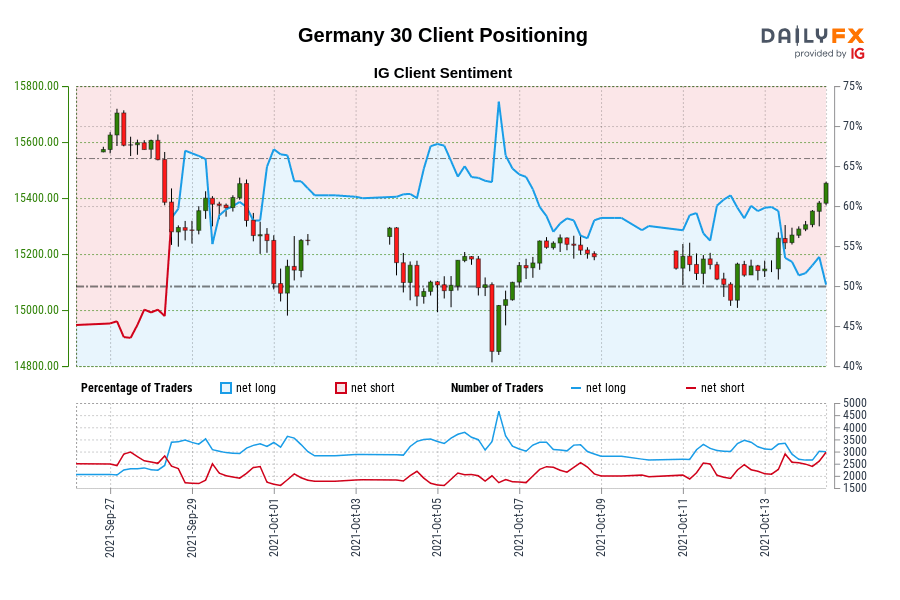 Our data shows traders are now net-short Germany 30 for the first time since Sep 28, 2021 when Germany 30 traded near 15,285.20.