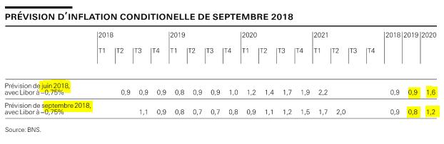 La banque nationale suisse revoit à la baisse ses prévisions d'inflation