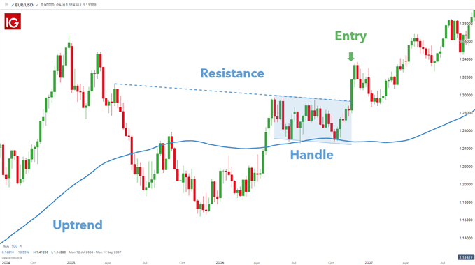 trading cup and handle forex