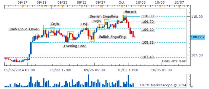 Reversión en el USD/JPY deja al patrón envolvente bajista esperando validación
