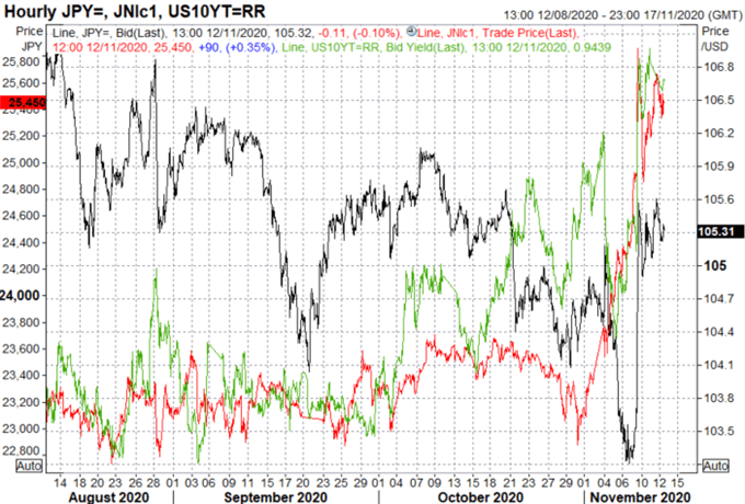 EUR/USD, USD/JPY Outlook: Narrative Tug of War Between COVID Vaccine and COVID Cases