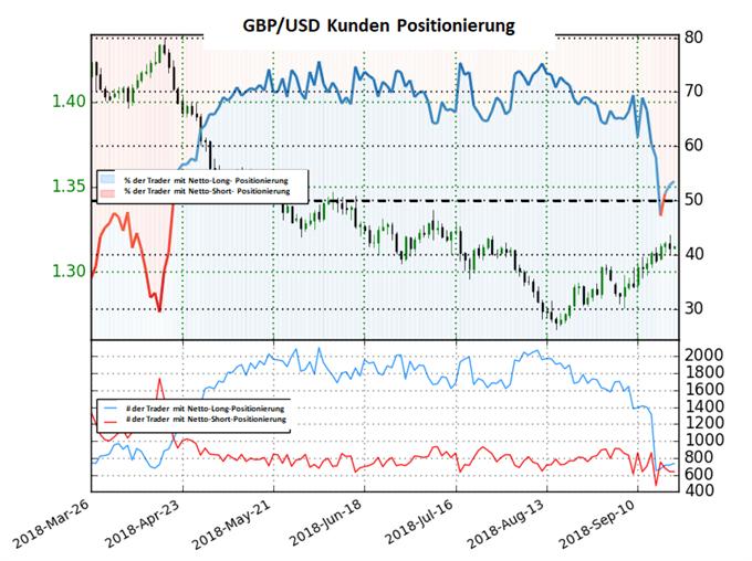 GBP/USD: Long-To-Short Ratio fällt deutlich, Shortaufbau fehlt aber noch