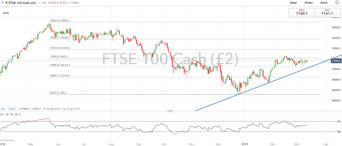 FTSE 100, S&P 500 Outlook: No-Deal Brexit Vote Likely Rejected