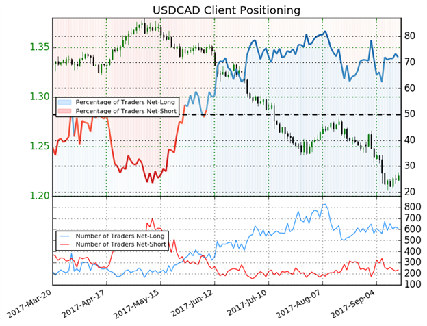 USD/CAD Downtrend Disrupted By Rising UST Yields, Falling Commodities