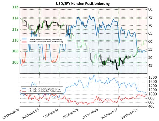 USD/JPY: Kurs könnte weiter steigen, obwohl Anleger weiterhin Netto-Long positioniert sind