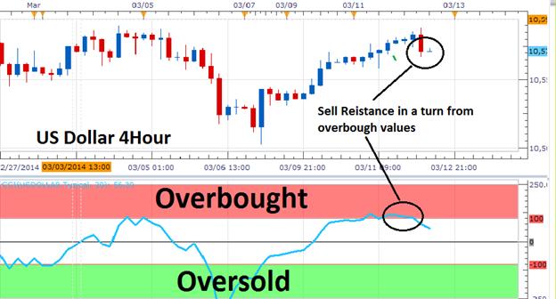 Trading in range strategies