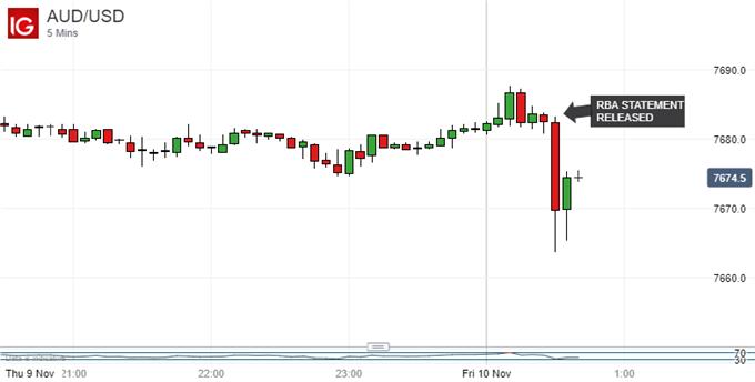 Australian Dollar Ticks Down, RBA Statement Again Frets Strength