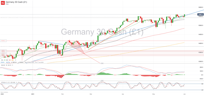 DAX 30 Pushes to Record High as Unemployment Falls in Germany