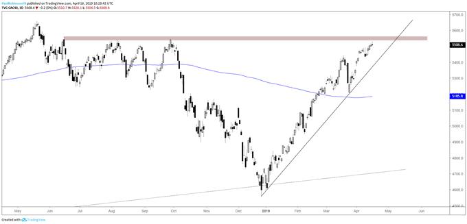 CAC daily chart, jun/sep swing highs