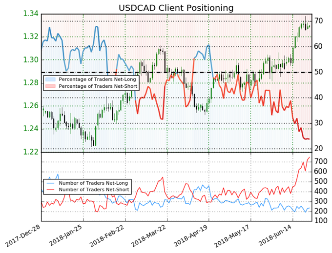 IG Client Sentiment: Bearish Signals for FTSE, DAX and CAC