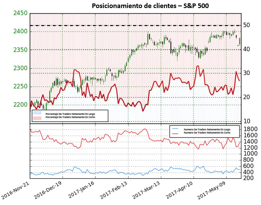 Incremento de 21.4% en posiciones en corto da fuerte perspectiva alcista para el S&P 500