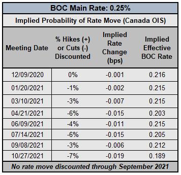 FX Week Ahead: November Canada Jobs Report & USD/CAD Rate Forecast