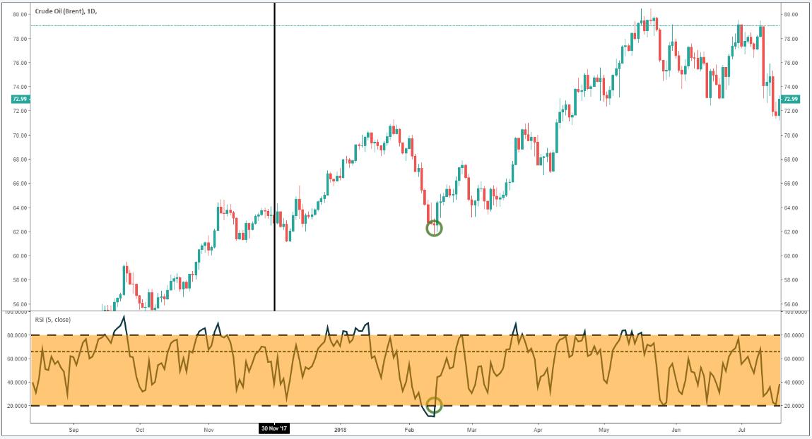 Trading strategies oil