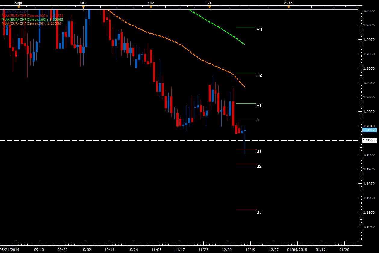 En silencio el EUR/CHF alcanza los 1,2000 – Zona de intervención