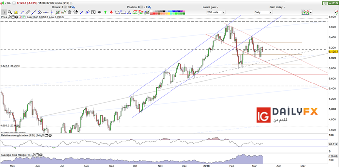 US oil prices daily chart