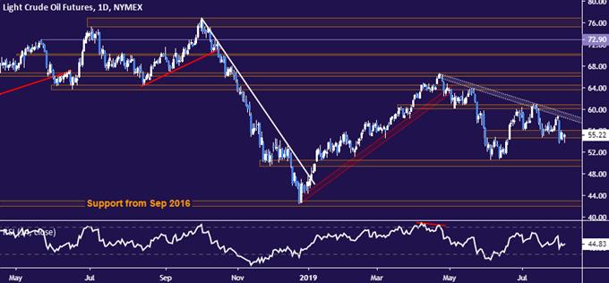 Crude oil price chart - daliy