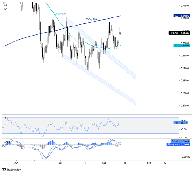 NZD/USD Wedge Breakout Back in Play as US Dollar Strength Cools