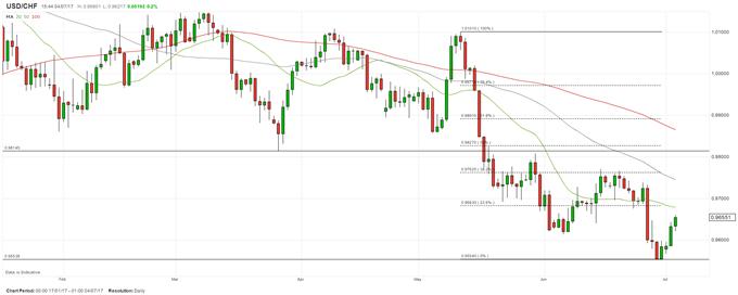شراء زوج العملات الدولار الأمريكي مقابل الفرنك السويسري USDCHF