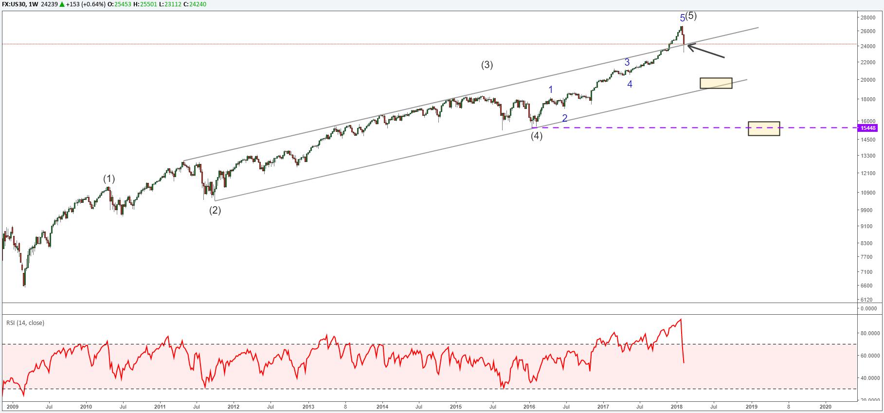 Elliott Wave Analysis: Dow Jones, Nasdaq, and Dax 30 Dive