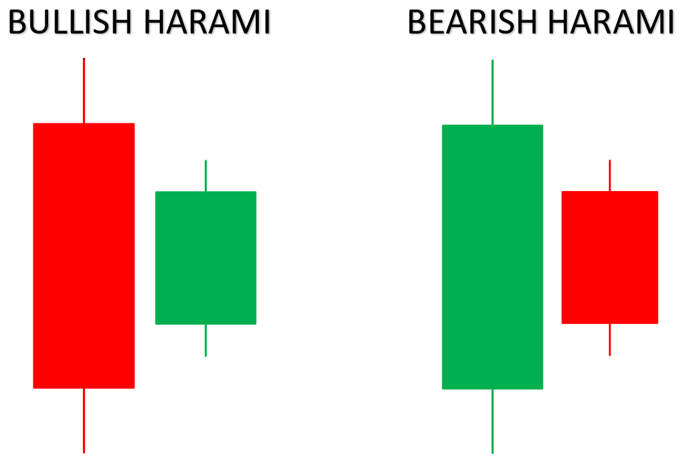 bullish and bearish harami candlestick pattern