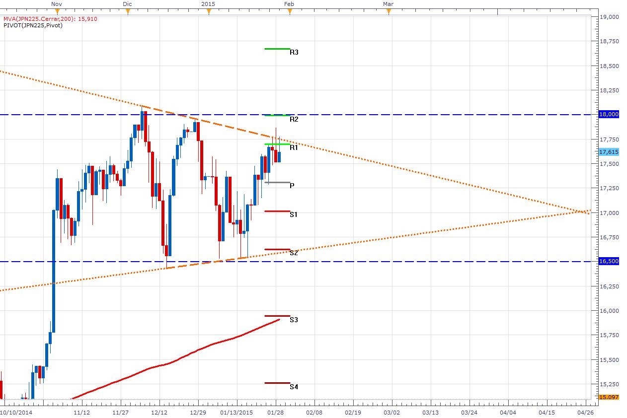 El Nikkei genera falsa ruptura y espera el IPC de esta tarde – Triangulo