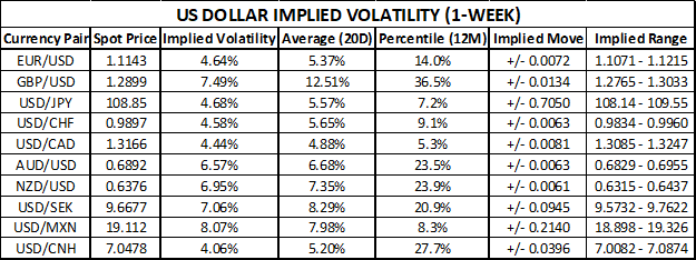 US Dollar Price Outlook Implied Volatility Trading Ranges After FOMC Decision