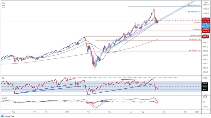 L'indice Nasdaq 100, S & amp; P 500 potrebbe salire in vista della decisione sul tasso del FOMC