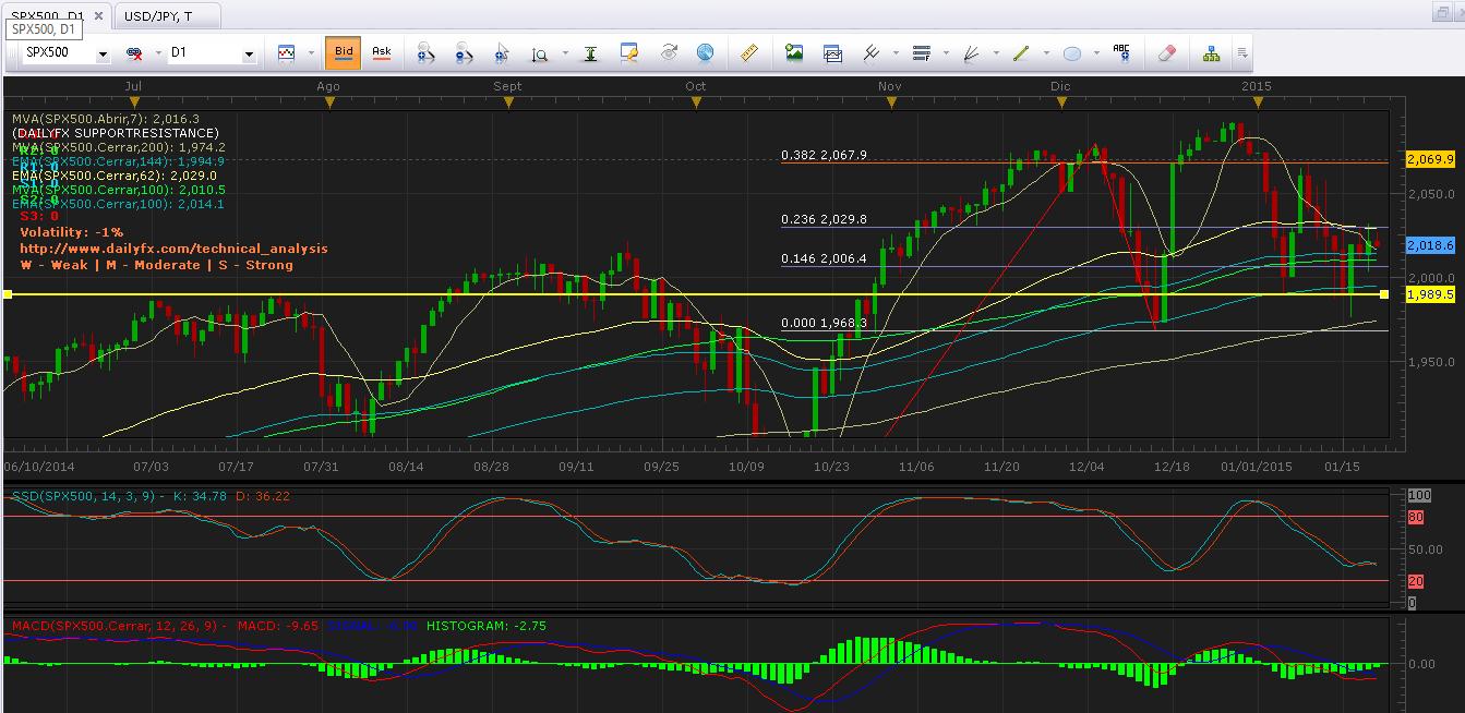 S&P 500 (SPX500) se estanca en sólido rango y muestra indecisión