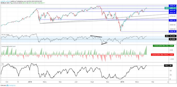 Prévision du S&P 500