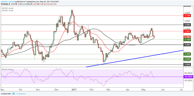 Gaz : La publication des stocks aux États-Unis aplatit la tendance haussière