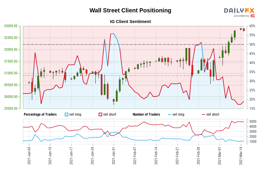 Our data shows traders are now at their least net-long Wall Street since Jan 06 when Wall Street traded near 30,872.60.