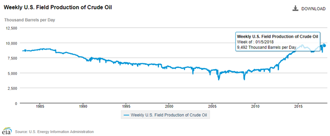Crude Oil Prices to Remain Bid as Overbought Conditions Persist