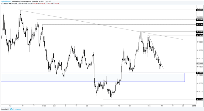 EUR/USD Weekly Price Forecast: Euro Has Major Support at its Feet
