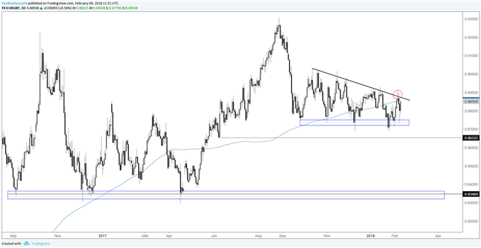 EUR/GBP daily price chart with wedge forming