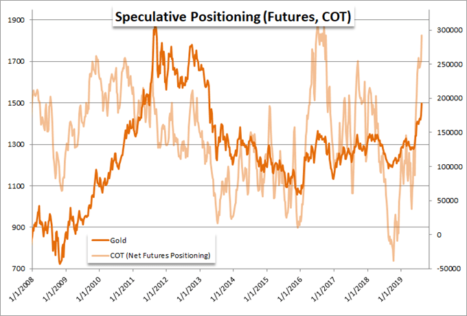 Speculative Positioning Chart