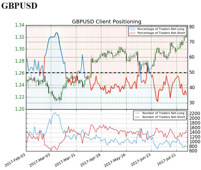 GBP/USD Sentiment