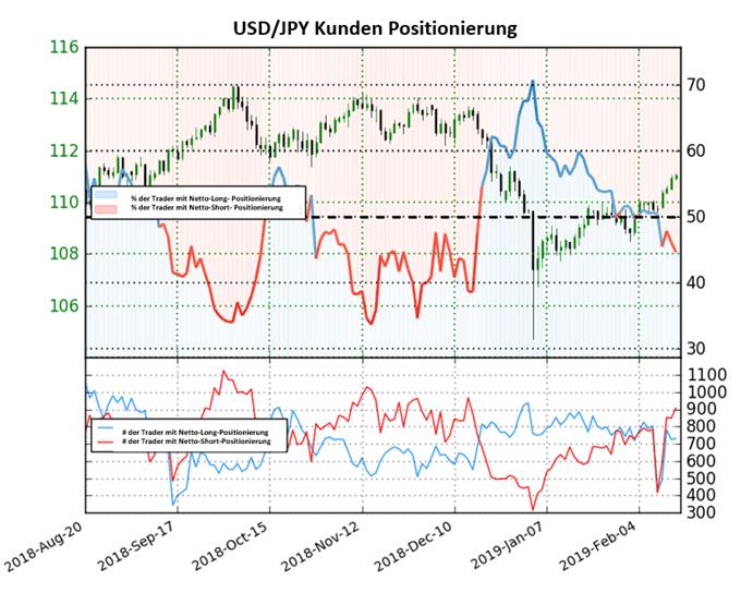 USD/JPY: Trader wechseln auf nettoshort