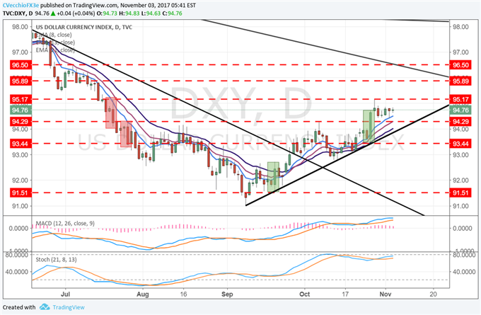 Preview for October NFPs and Outlook for the US Dollar