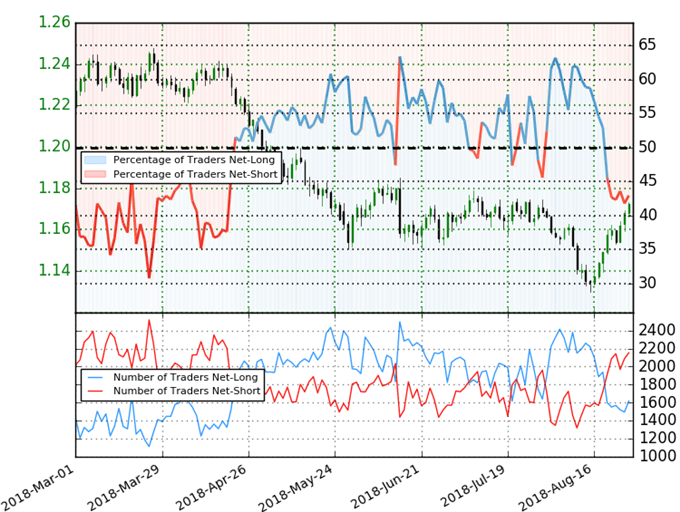 EUR/USD Trader Sentiment