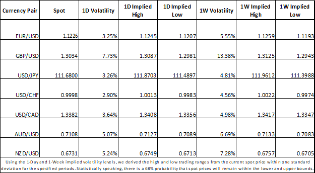 Forex Market Implied Volatility for EURUSD, GBPUSD, USDJPY, AUDUSD, NZDUSD, USDCAD, USDCHF