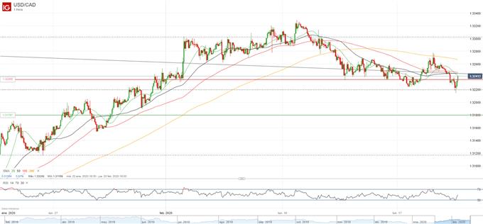 Análisis USD/CAD: resistencia en la linea de 200-SMA, repunte en el IPC