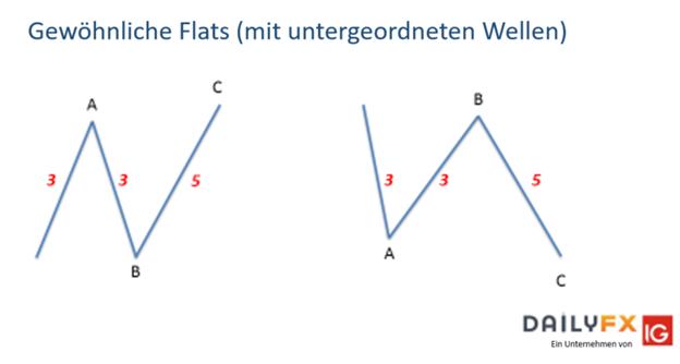 Elliott-Wellen-Flat-Muster, die man kennen und verstehen sollte