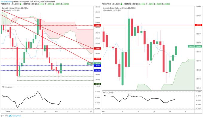 Analyse EUR/GBP et GBP/USD