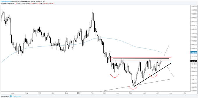 CHF/JPY daily chart, wedge building (possible inverse H&S), breakout nearing