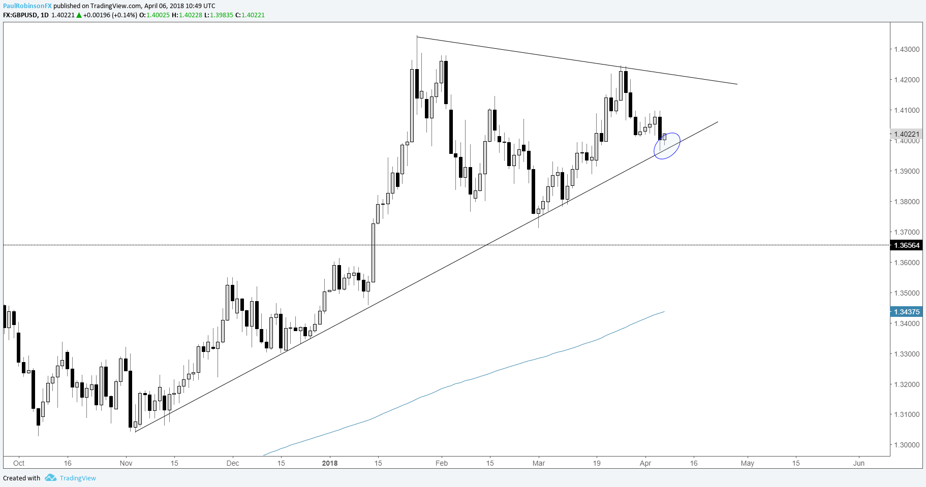 Gbp Usd Daily Chart Trend Line Support